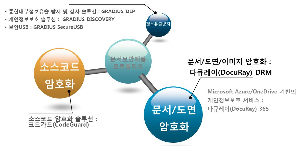 DRM문서보안솔루션 제품라인업