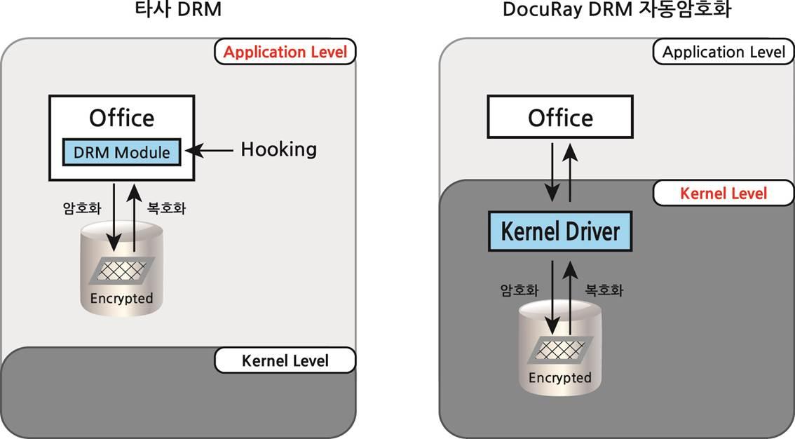 Kernel Mode 자동암복호화